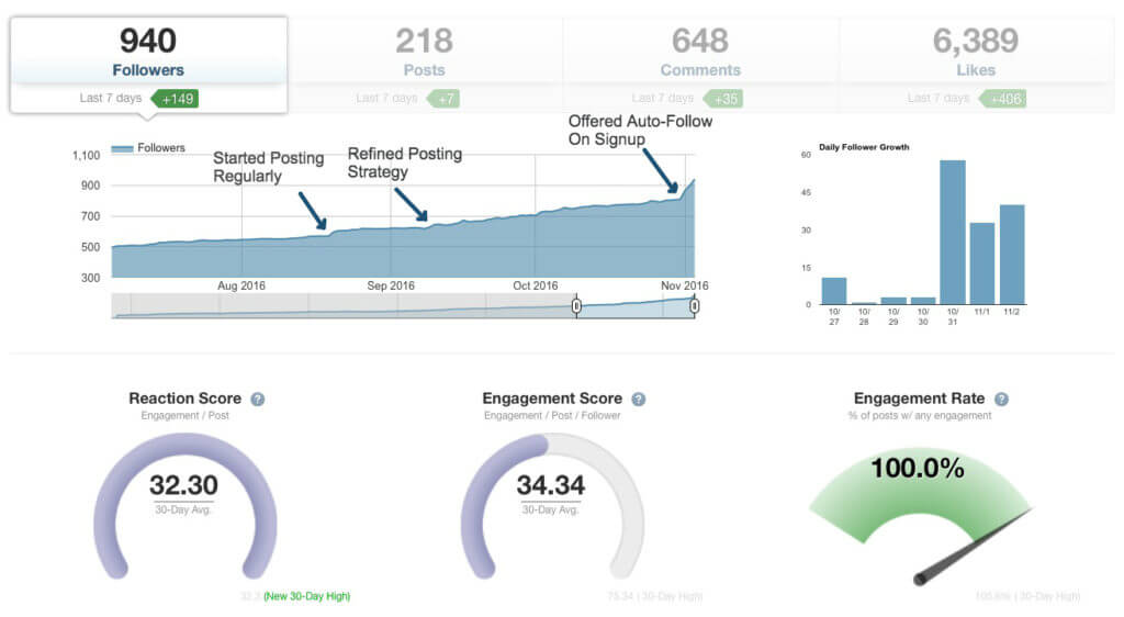 tailwind app review analytics dashboard